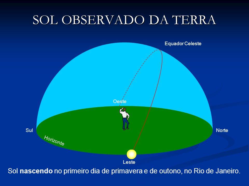 SOL OBSERVADO DA TERRA Sol nascendo no primeiro dia de primavera e de outono, no Rio de Janeiro. NorteSul Oeste Leste Equador Celeste Horizonte
