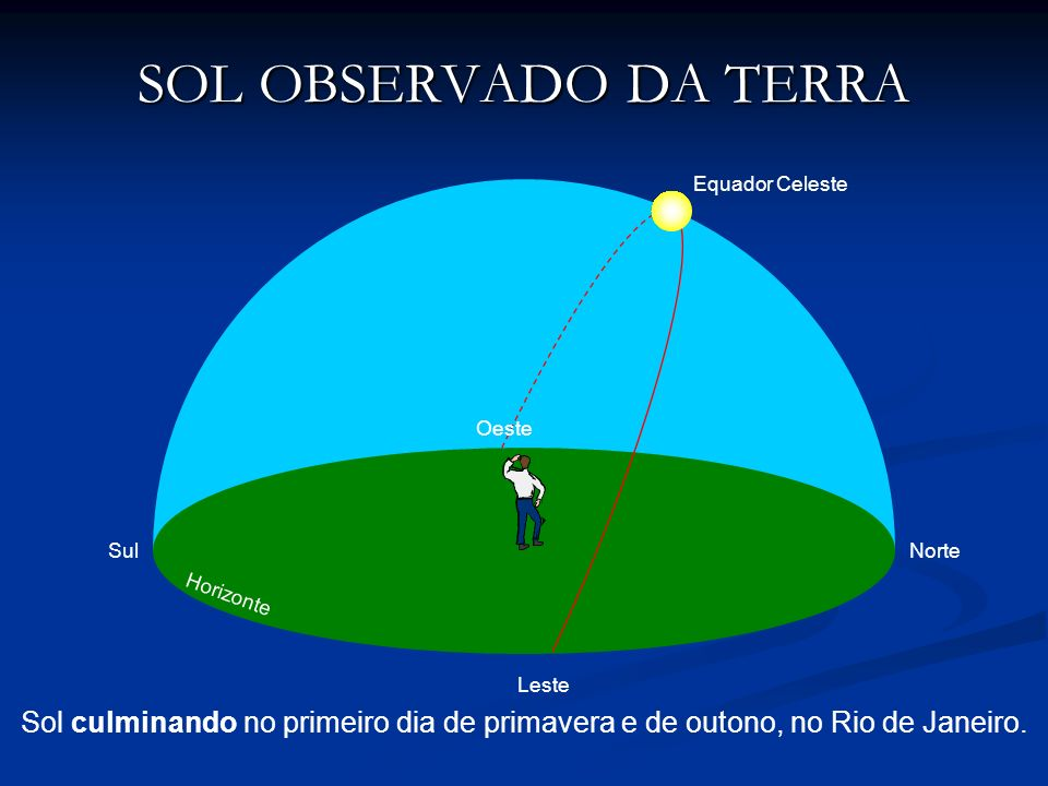 SOL OBSERVADO DA TERRA Sol culminando no primeiro dia de primavera e de outono, no Rio de Janeiro. NorteSul Oeste Leste Equador Celeste Horizonte