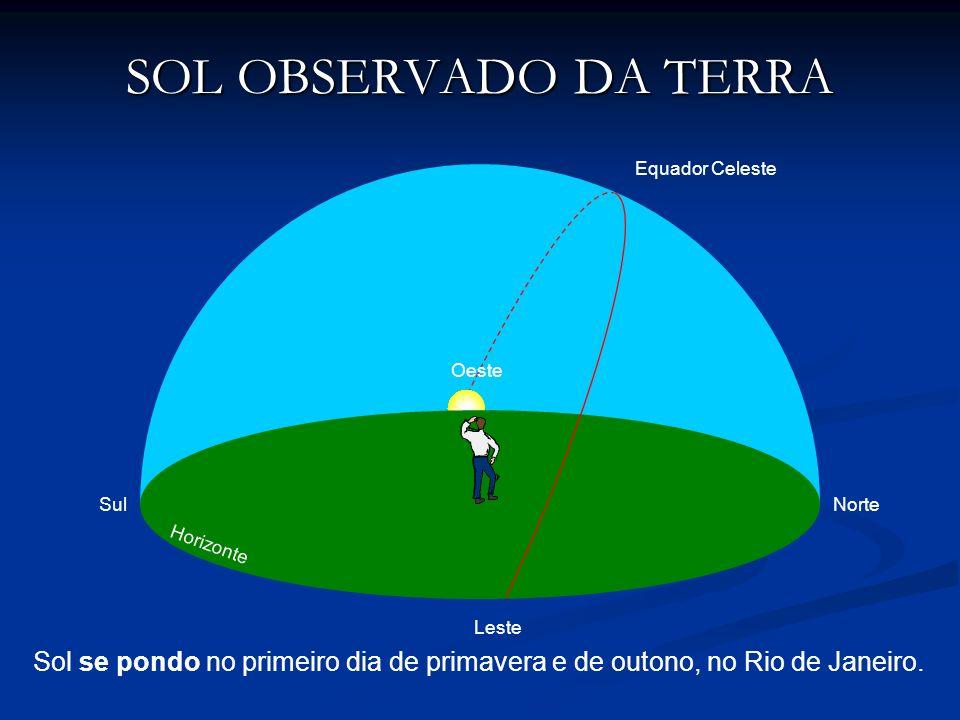 SOL OBSERVADO DA TERRA Sol se pondo no primeiro dia de primavera e de outono, no Rio de Janeiro. NorteSul Oeste Leste Equador Celeste Horizonte