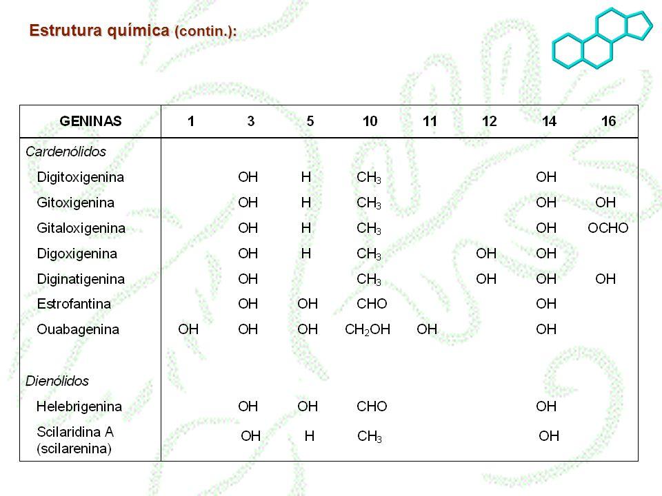 Em relação à glicona : ligada à genina pelo C3, geralmente oligossacarídeos (2 a 4 oses) unidos por ligação (1 4); açúcares muito específicos (deoxihexoses); quando há glucose, se situa no extremo da molécula; permite a classificação em glicosídeos primários e secundários.