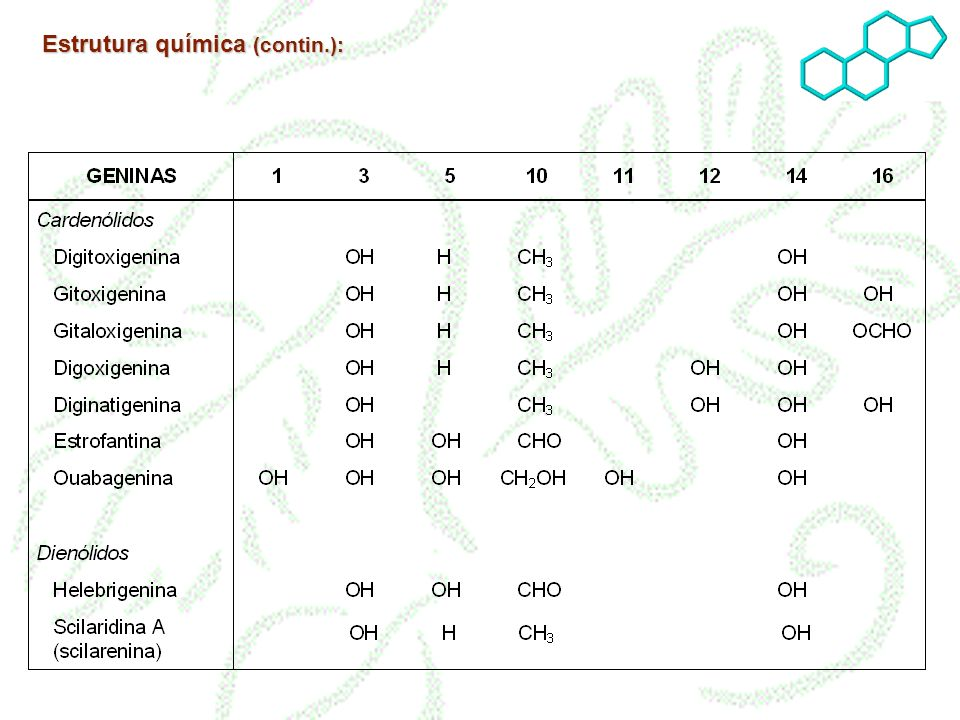 Estrutura química (contin.):