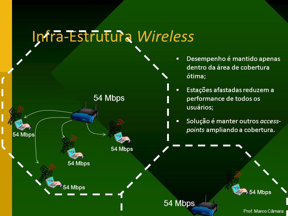 Infra-Estrutura Wireless Desempenho é mantido apenas dentro da área de cobertura ótima; Estações afastadas reduzem a performance de todos os usuários;