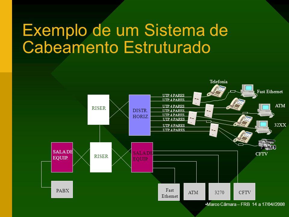 Marco Câmara – FRB 14 a 17/04//2008 Exemplo de um Sistema de Cabeamento Estruturado PABX SALA DE EQUIP. RISER SALA DE EQUIP. RISER DISTR. HORIZ. Fast