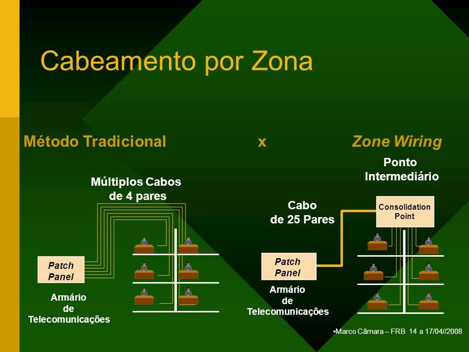 Marco Câmara – FRB 14 a 17/04//2008 Cabeamento por Zona Método Tradicionalx Zone Wiring Múltiplos Cabos de 4 pares Patch Panel Armário de Telecomunica