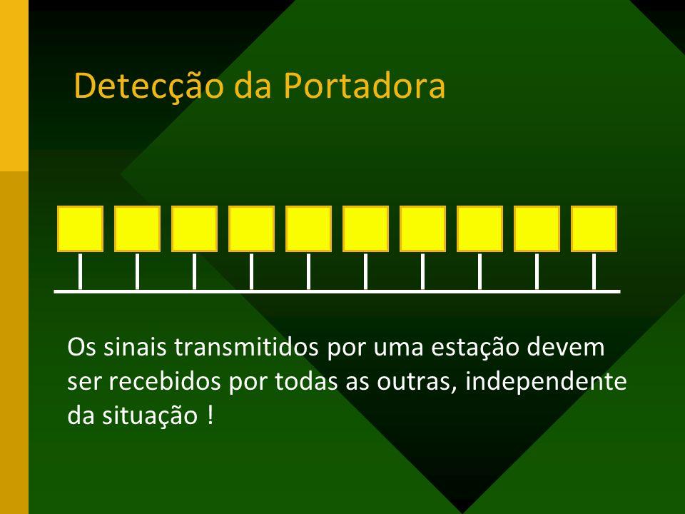 Detecção da Portadora Os sinais transmitidos por uma estação devem ser recebidos por todas as outras, independente da situação !