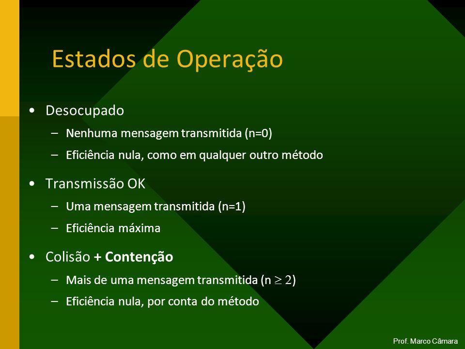 Estados de Operação Desocupado –Nenhuma mensagem transmitida (n=0) –Eficiência nula, como em qualquer outro método Transmissão OK –Uma mensagem transm