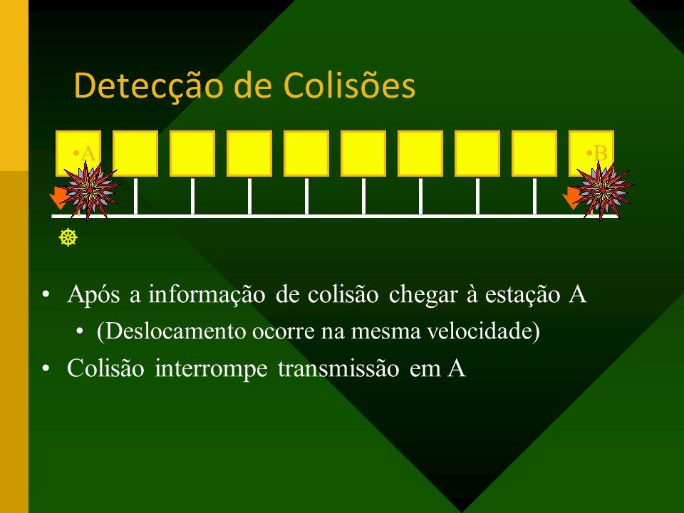 AB Após a informação de colisão chegar à estação A (Deslocamento ocorre na mesma velocidade) Colisão interrompe transmissão em A Detecção de Colisões