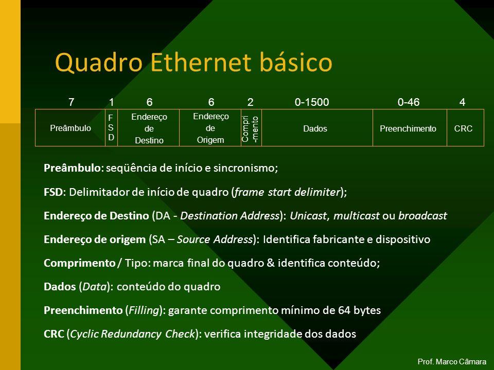 Quadro Ethernet básico Prof. Marco Câmara Preâmbulo Endereço de Destino Endereço de Origem Dados Preenchimento CRC 716620-15000-464 FSDFSD Compri -men