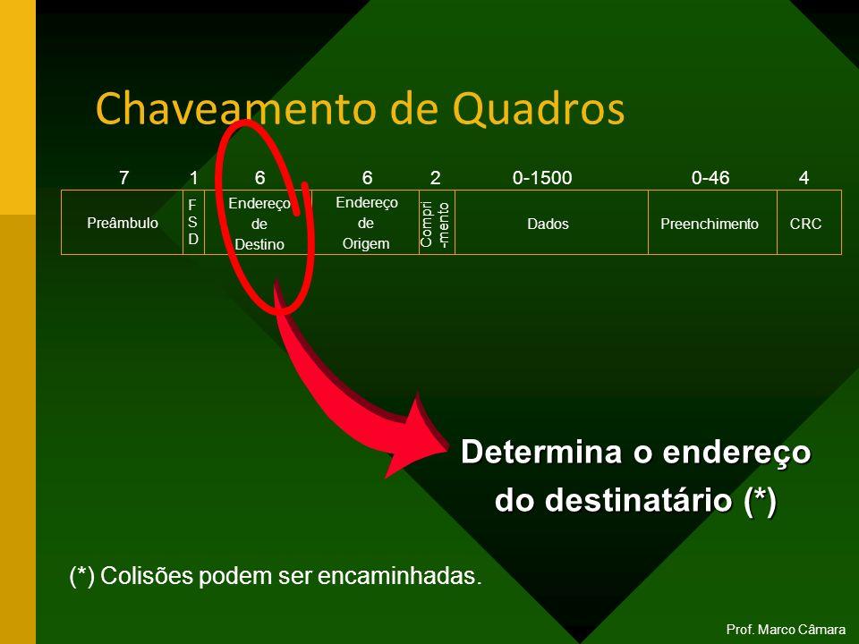 Chaveamento de Quadros Prof. Marco Câmara Preâmbulo Endereço de Destino Endereço de Origem Dados Preenchimento CRC 716620-15000-464 FSDFSD Compri -men