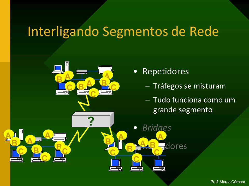 Repetidores –Tráfegos se misturam –Tudo funciona como um grande segmento Bridges Roteadores ? C A A A B B B C C A A A A A A B B B B B B C C C C C C In