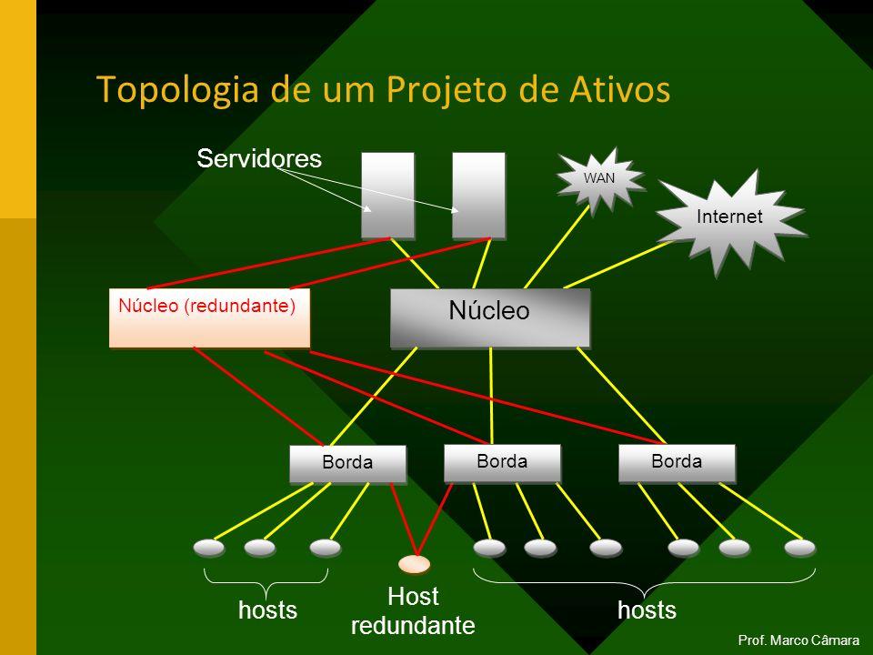 Topologia de um Projeto de Ativos Internet WAN Núcleo Borda Núcleo (redundante) Borda hosts Host redundante Servidores Prof. Marco Câmara