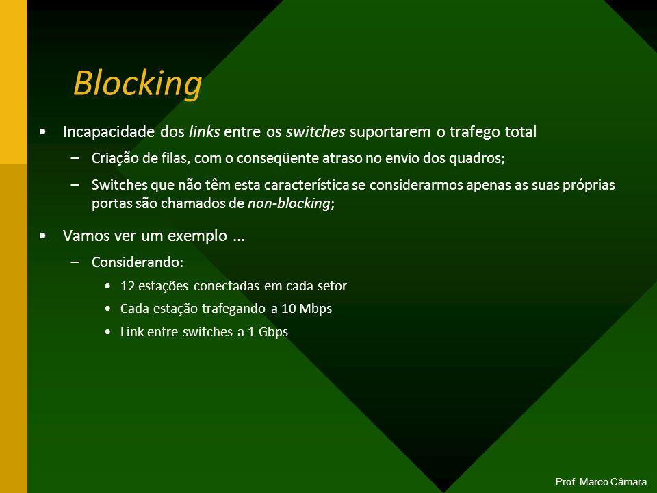 Blocking Incapacidade dos links entre os switches suportarem o trafego total –Criação de filas, com o conseqüente atraso no envio dos quadros; –Switch