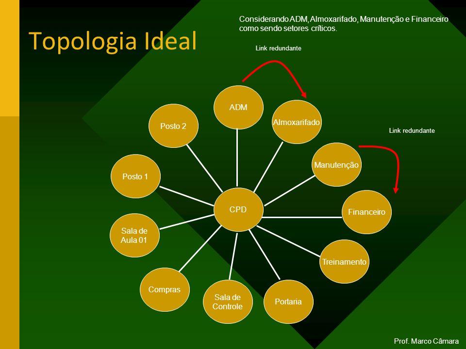 Topologia Ideal Posto 2 Sala de Aula 01 Treinamento Financeiro Manutenção Almoxarifado ADM CPD Link redundante Considerando ADM, Almoxarifado, Manuten