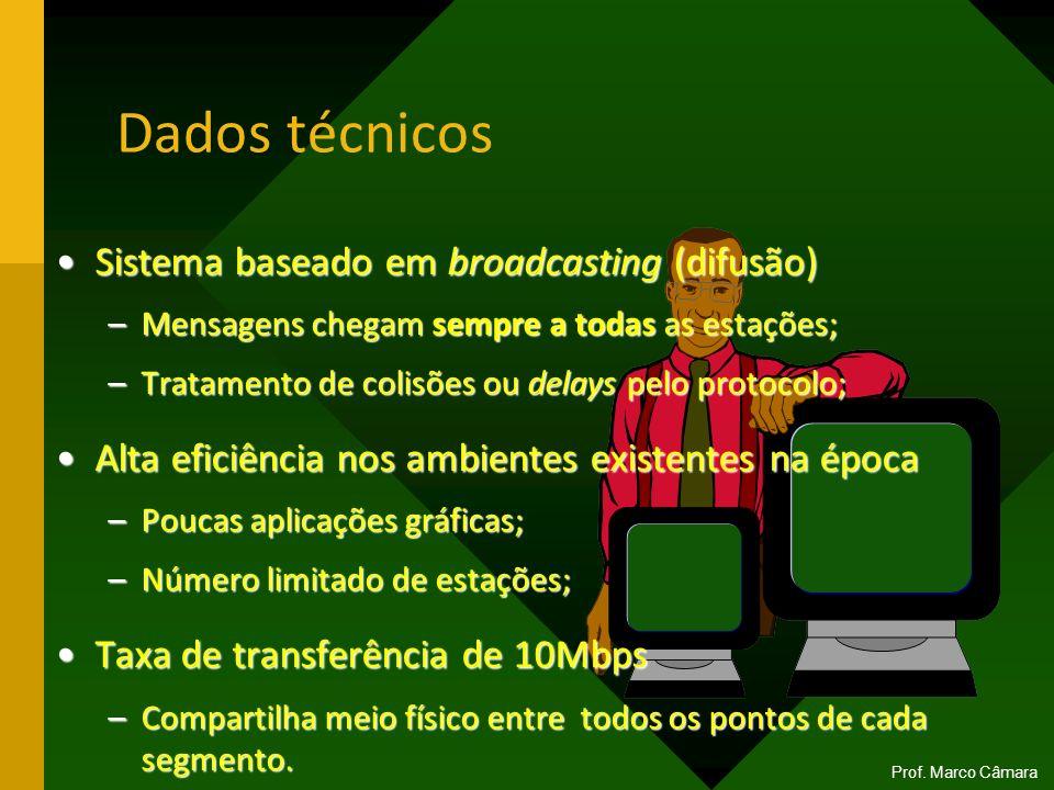 Dados técnicos Sistema baseado em broadcasting (difusão)Sistema baseado em broadcasting (difusão) –Mensagens chegam sempre a todas as estações; –Trata
