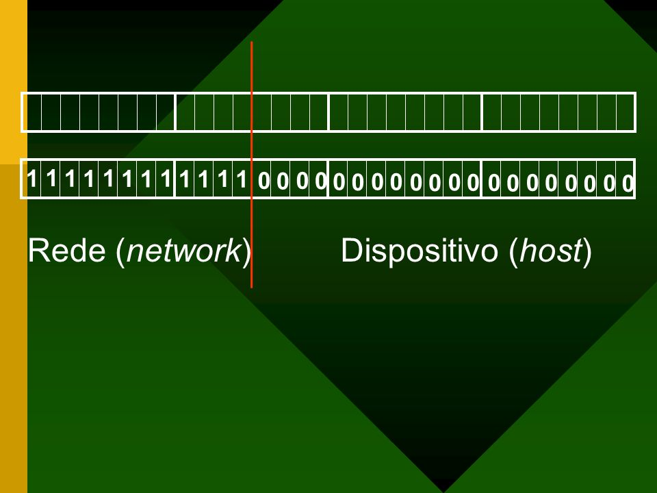 Rede (network)Dispositivo (host) 11 1 11 1 11 1 11 1 00 0 0 00 0 0 00 0 0 00 0 0 00 0 0