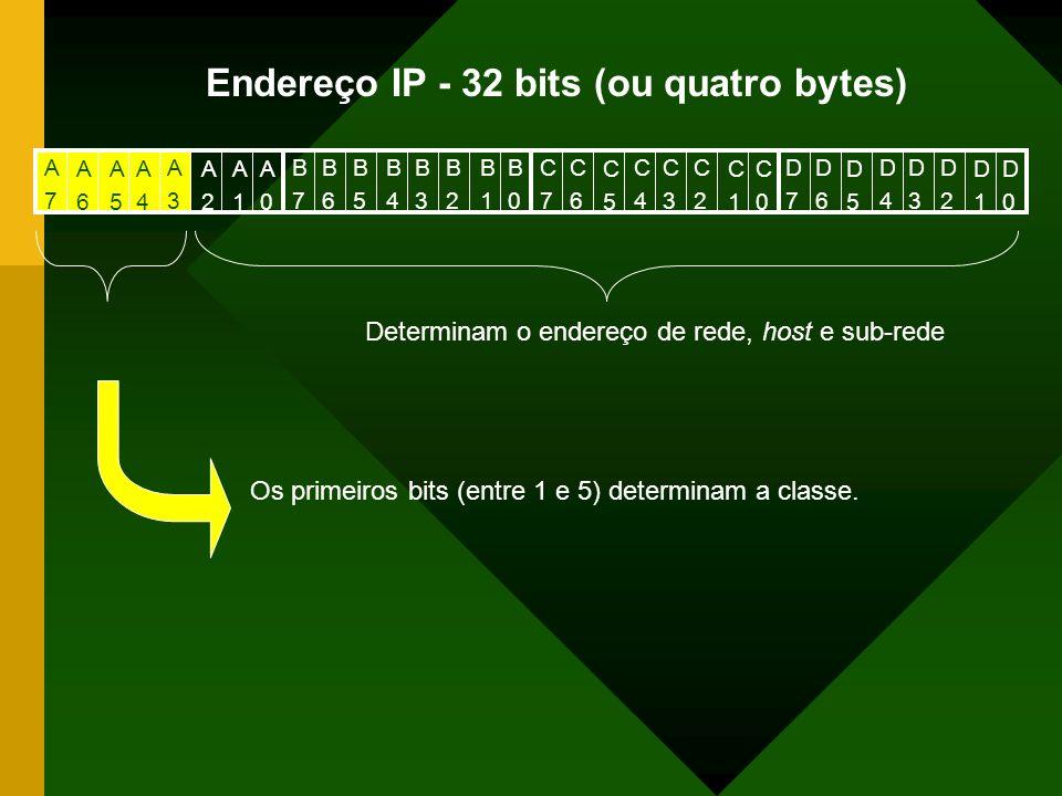 Endereço IP - 32 bits (ou quatro bytes) Os primeiros bits (entre 1 e 5) determinam a classe. Determinam o endereço de rede, host e sub-rede A0A0 A7A7