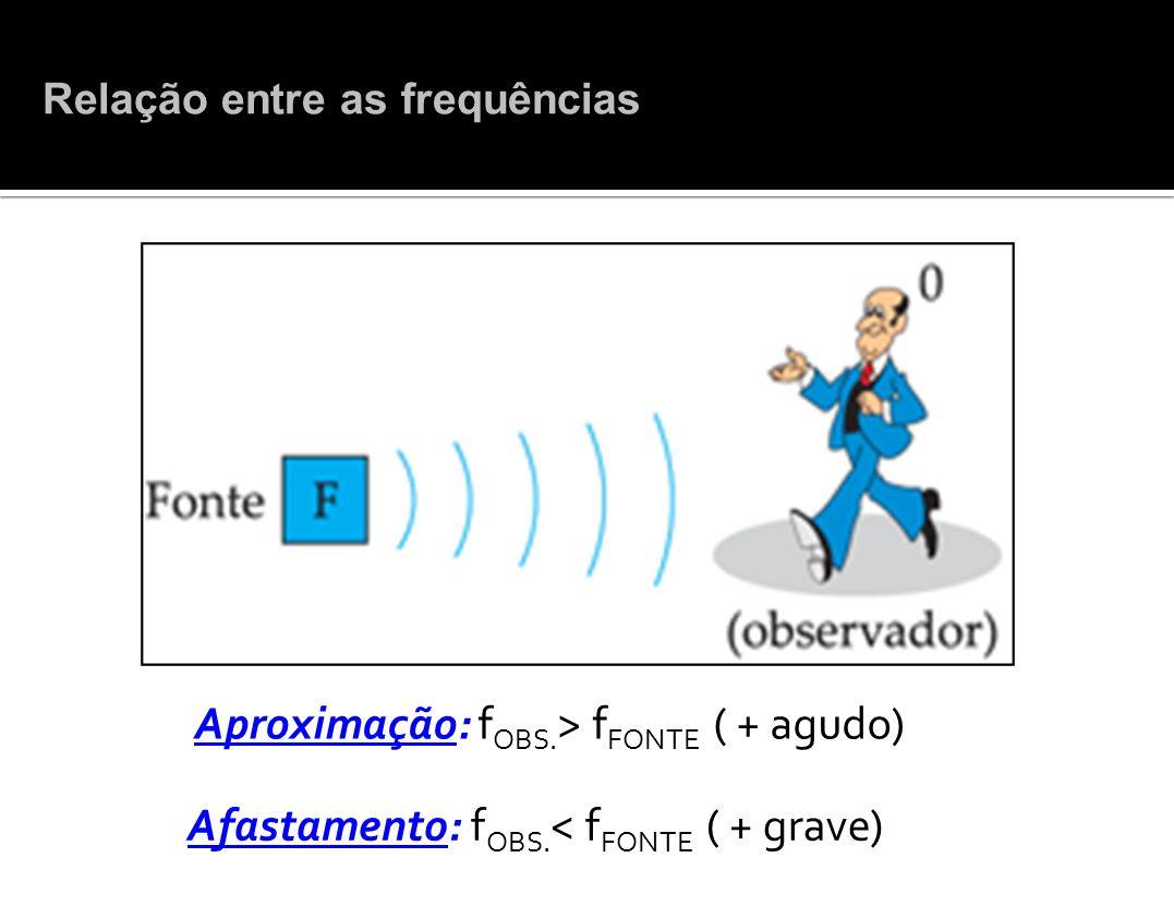 Aproximação: f OBS. > f FONTE ( + agudo) Afastamento: f OBS. < f FONTE ( + grave) Relação entre as frequências