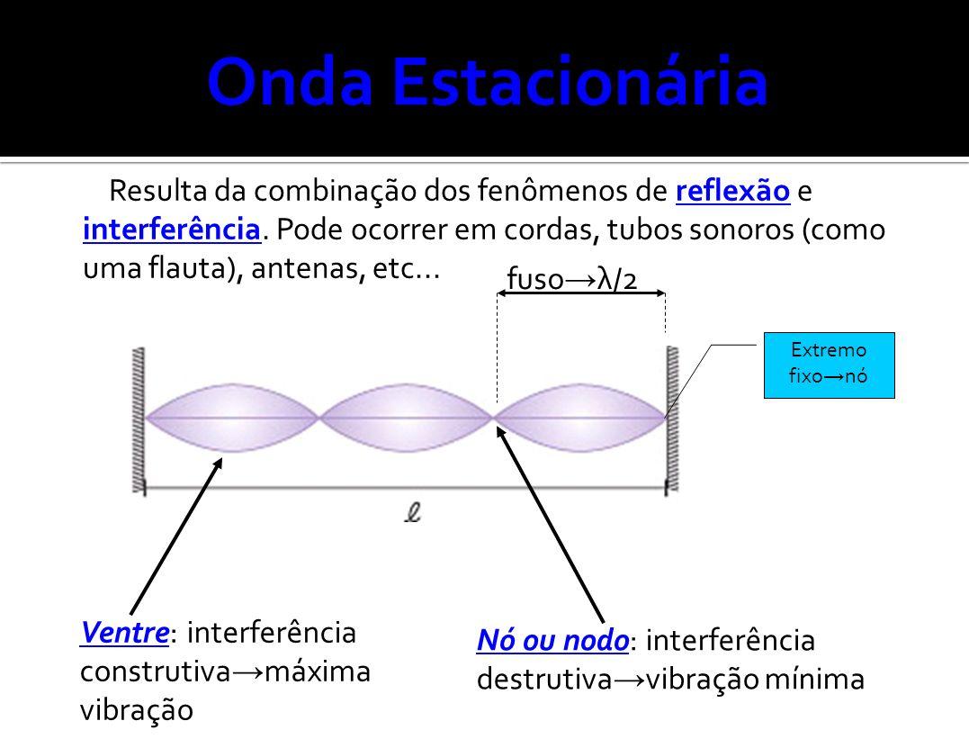 Onda Estacionária Resulta da combinação dos fenômenos de reflexão e interferência. Pode ocorrer em cordas, tubos sonoros (como uma flauta), antenas, e