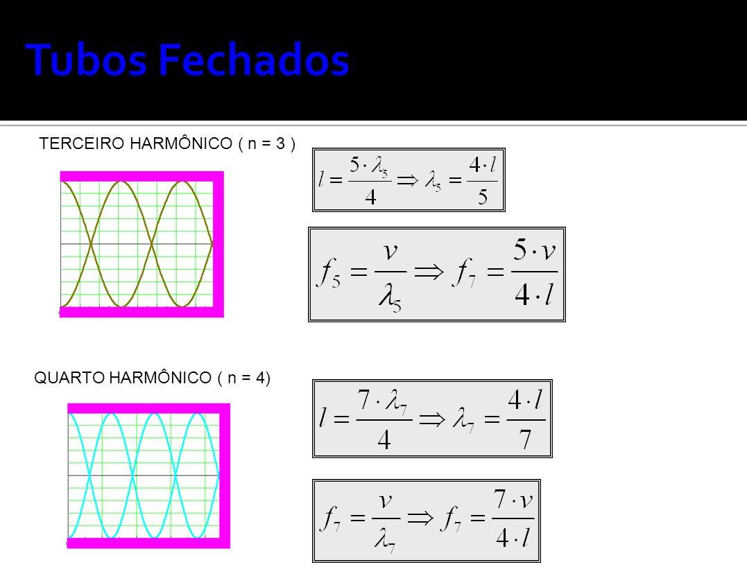 TERCEIRO HARMÔNICO ( n = 3 ) QUARTO HARMÔNICO ( n = 4)