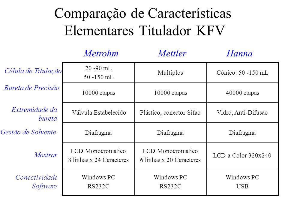Comparação de Características Elementares Titulador KFV Windows PC USB Windows PC RS232C Windows PC RS232C LCD a Color 320x240 LCD Monocromático 6 lin