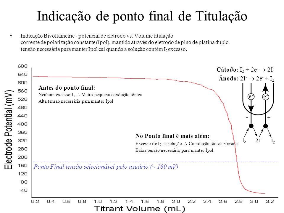 Indicação de ponto final de Titulação Indicação Bivoltametric - potencial de eletrodo vs. Volume titulação corrente de polarização constante (Ipol), m