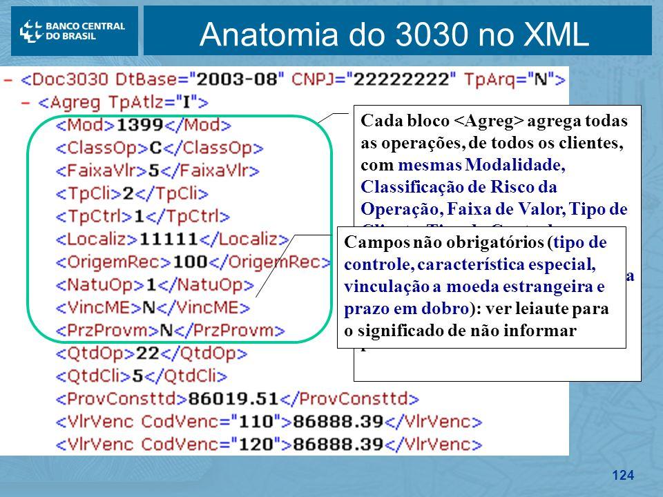 124 Anatomia do 3030 no XML Cada bloco agrega todas as operações, de todos os clientes, com mesmas Modalidade, Classificação de Risco da Operação, Fai