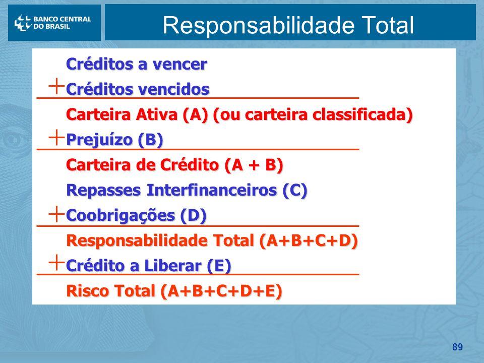 89 Responsabilidade Total Créditos a vencer Créditos a vencer Créditos vencidos Créditos vencidos Carteira Ativa (A) (ou carteira classificada) Cartei