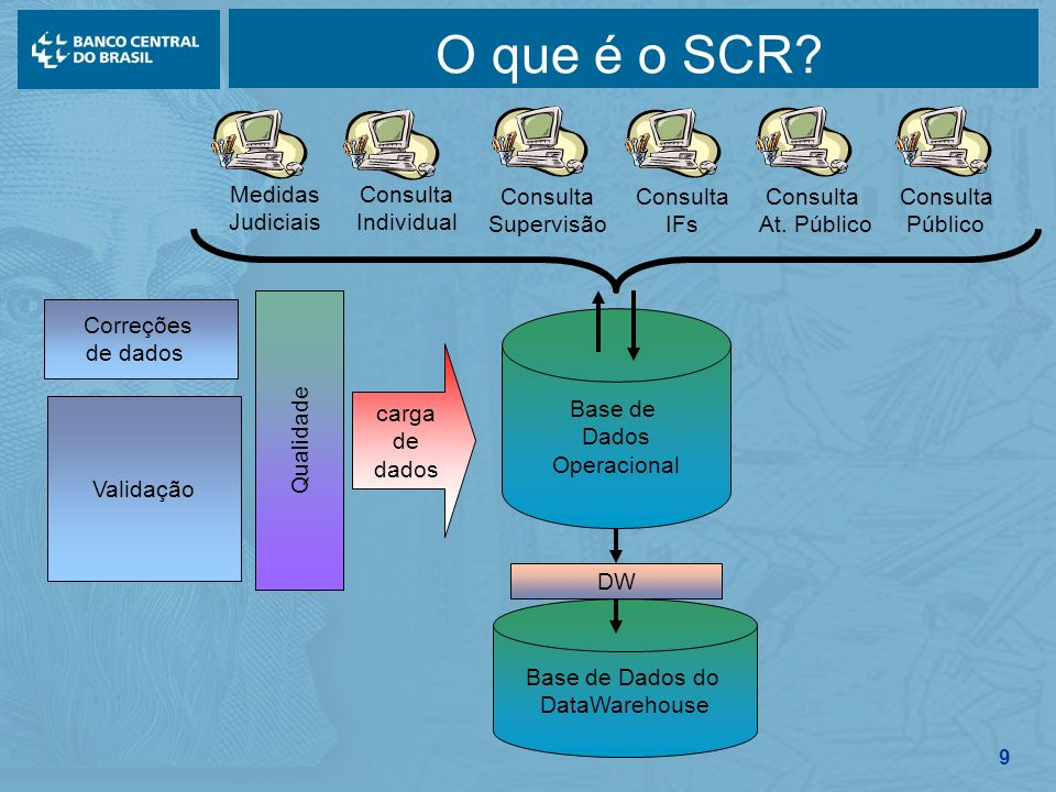 9 O que é o SCR? Correções de dados Validação Qualidade carga de dados Base de Dados do DataWarehouse DW Base de Dados Operacional Consulta Supervisão