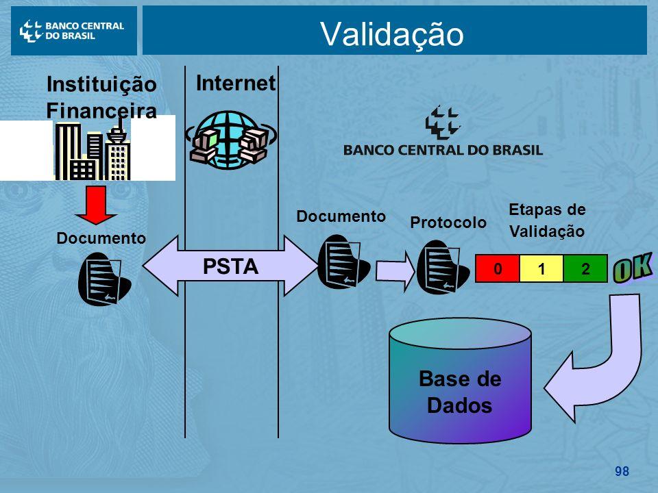 98 Validação Instituição Financeira Documento Protocolo Documento Internet PSTA Etapas de Validação 210 Base de Dados