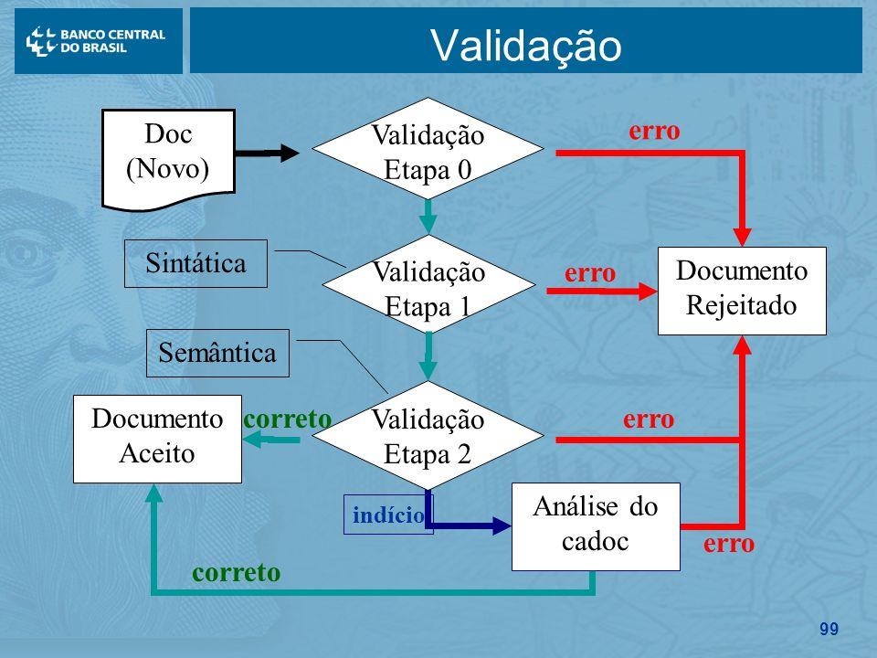 99 Validação erro Documento Rejeitado erro correto Documento Aceito correto erro Análise do cadoc indício Validação Etapa 1 Sintática Validação Etapa