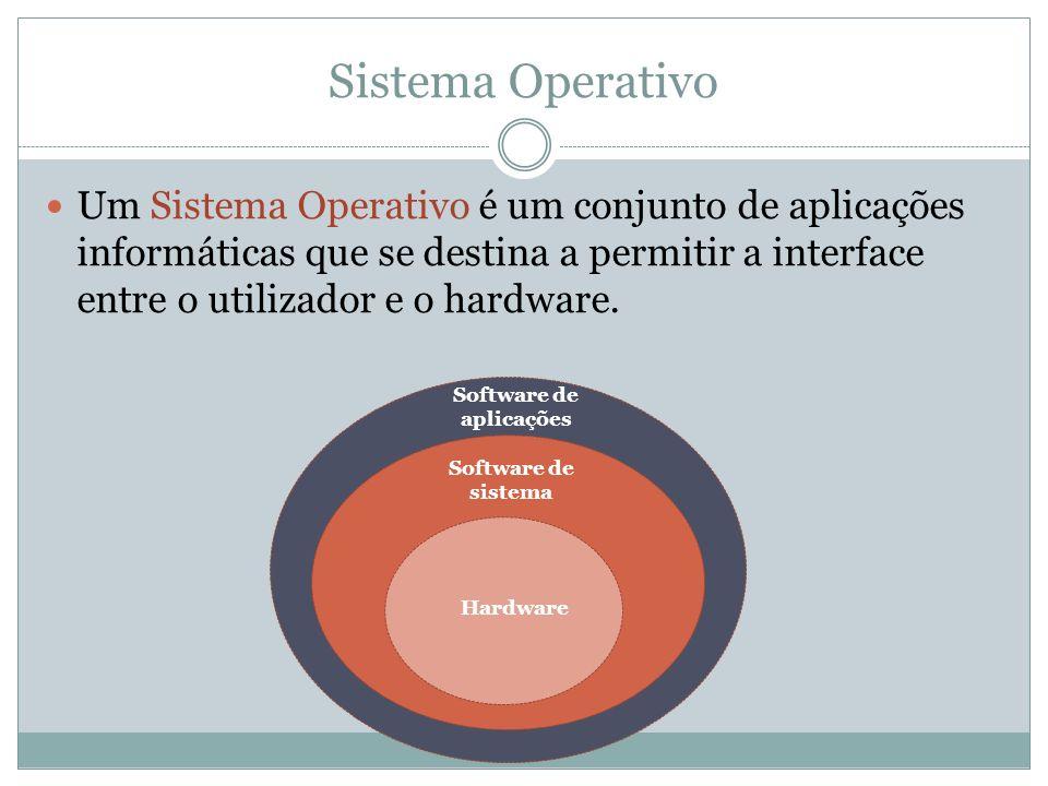 Sistema Operativo Um Sistema Operativo é um conjunto de aplicações informáticas que se destina a permitir a interface entre o utilizador e o hardware.