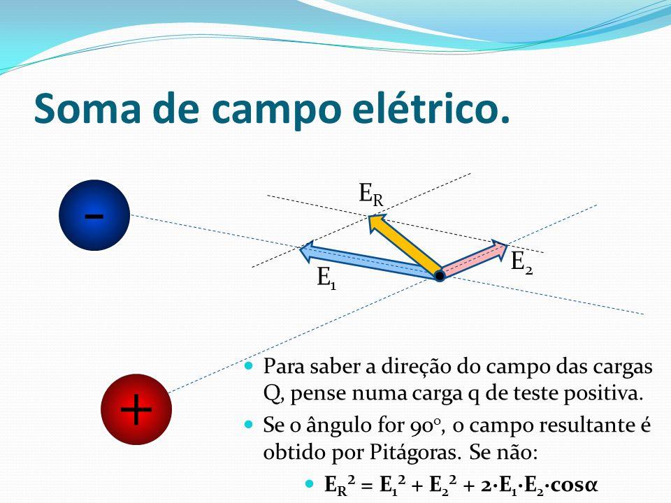 Soma de campo elétrico. + Para saber a direção do campo das cargas Q, pense numa carga q de teste positiva. Se o ângulo for 90 o, o campo resultante é