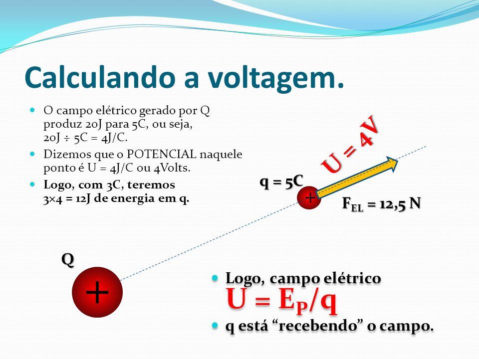 Calculando a voltagem. O campo elétrico gerado por Q produz 20J para 5C, ou seja, 20J ÷ 5C = 4J/C. Dizemos que o POTENCIAL naquele ponto é U = 4J/C ou