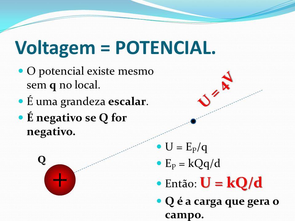 Voltagem = POTENCIAL. O potencial existe mesmo sem q no local. É uma grandeza escalar. É negativo se Q for negativo. +Q U = 4V U = E P /q E P = kQq/d