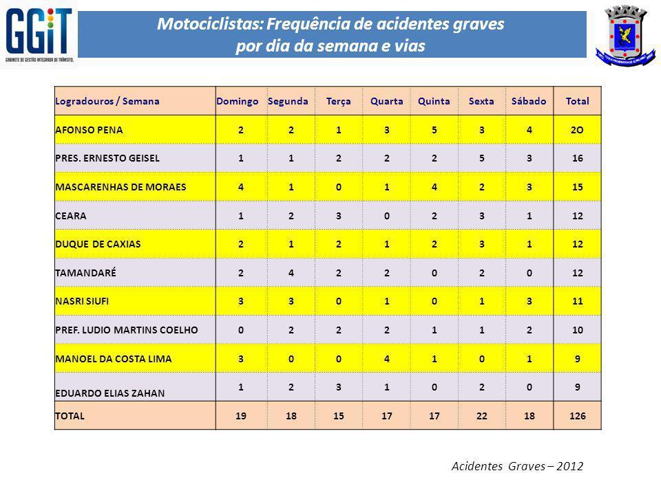 Motociclistas: Frequência de acidentes graves por dia da semana e vias Acidentes Graves – 2012 Logradouros / SemanaDomingoSegundaTerçaQuartaQuintaSext