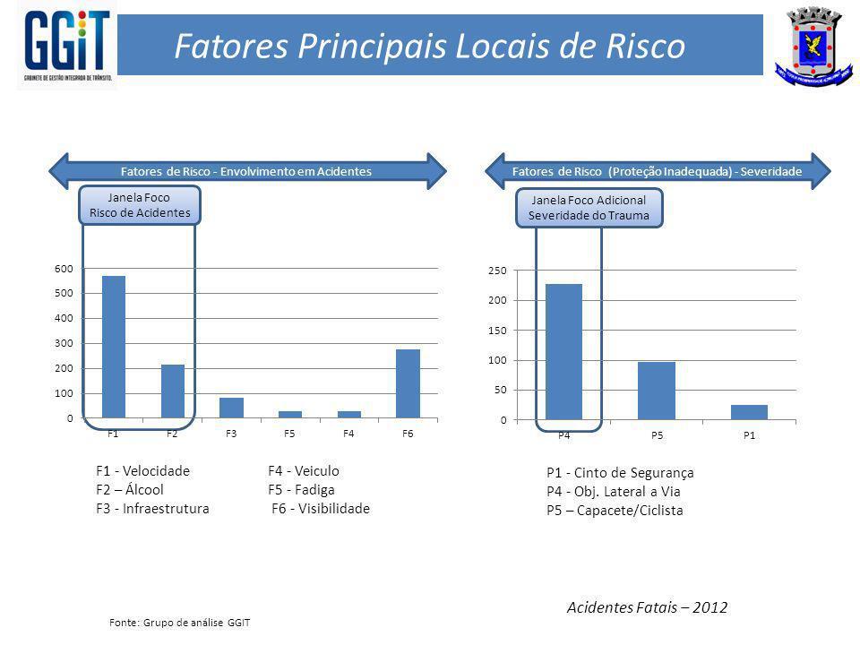 Fatores Principais Locais de Risco Fatores de Risco - Envolvimento em Acidentes lllllll Janela Foco Risco de Acidentes Fatores de Risco (Proteção Inad