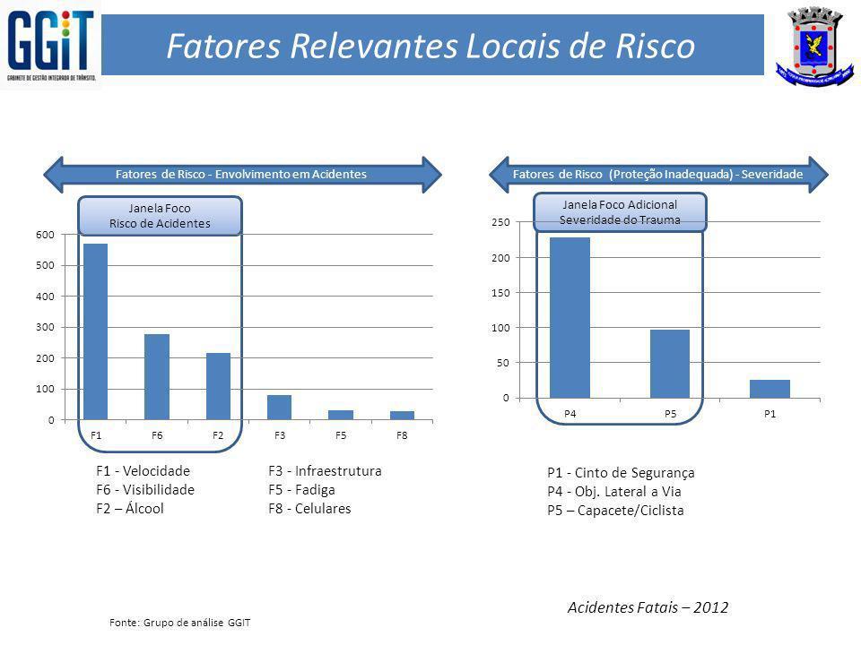 Fatores Relevantes Locais de Risco F1 - VelocidadeF3 - Infraestrutura F6 - VisibilidadeF5 - Fadiga F2 – ÁlcoolF8 - Celulares Acidentes Fatais – 2012 F