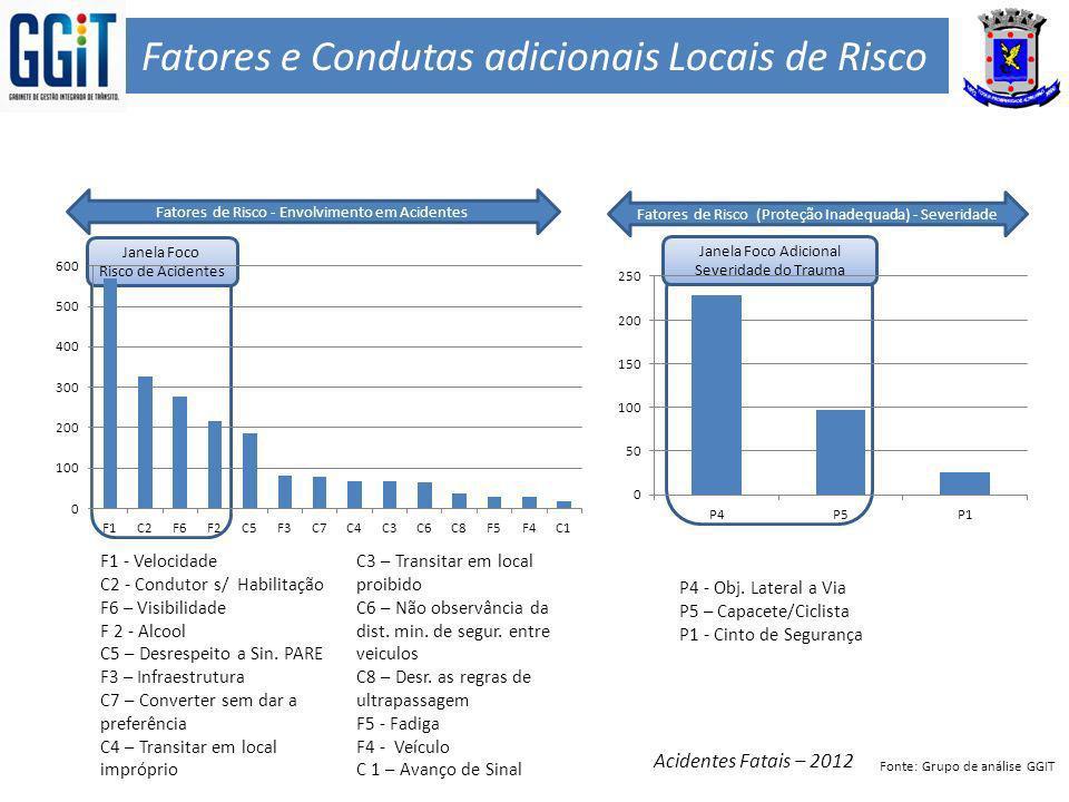 Fatores e Condutas adicionais Locais de Risco F1 - Velocidade C2 - Condutor s/ Habilitação F6 – Visibilidade F 2 - Alcool C5 – Desrespeito a Sin. PARE