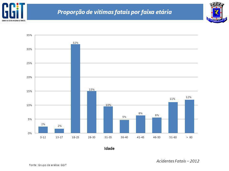 Proporção de vítimas fatais por faixa etária Acidentes Fatais – 2012 Idade Fonte: Grupo de análise GGIT