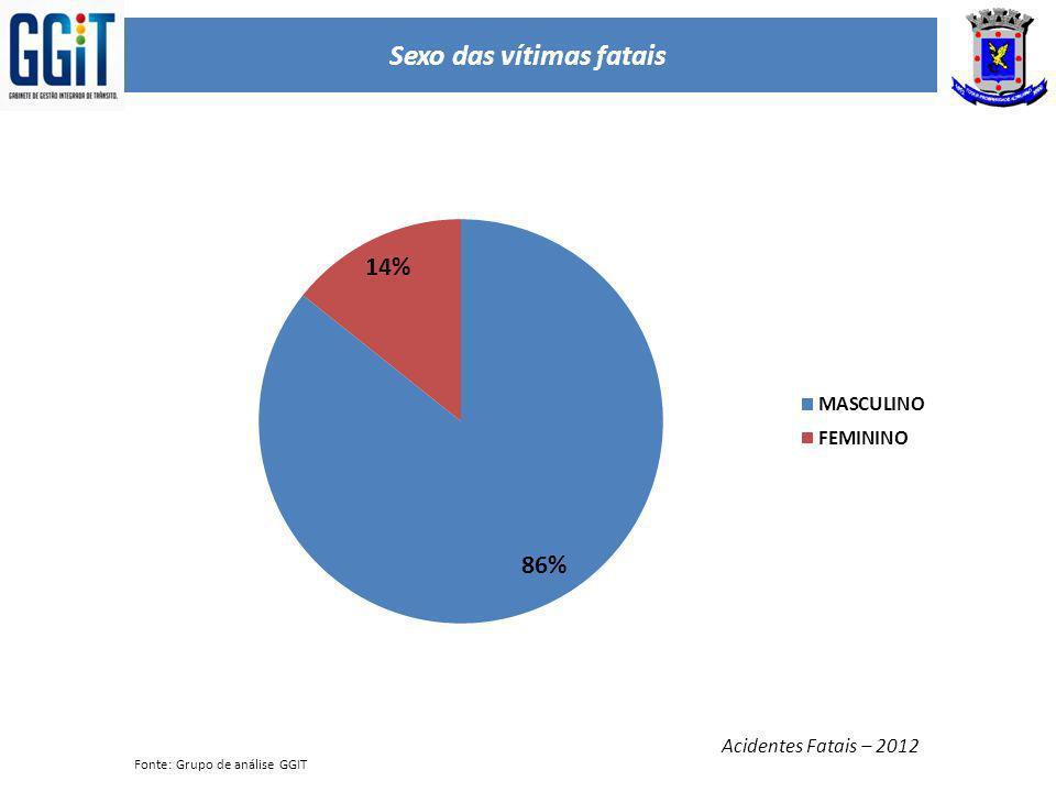 Sexo das vítimas fatais Acidentes Fatais – 2012 Fonte: Grupo de análise GGIT