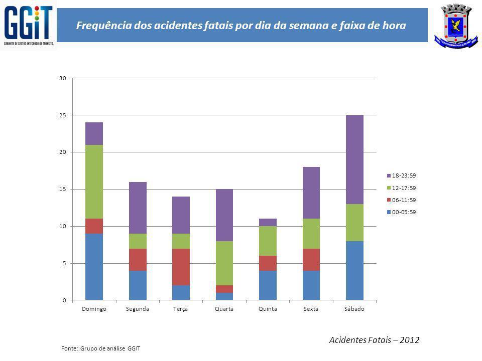 Frequência dos acidentes fatais por dia da semana e faixa de hora Acidentes Fatais – 2012 Fonte: Grupo de análise GGIT
