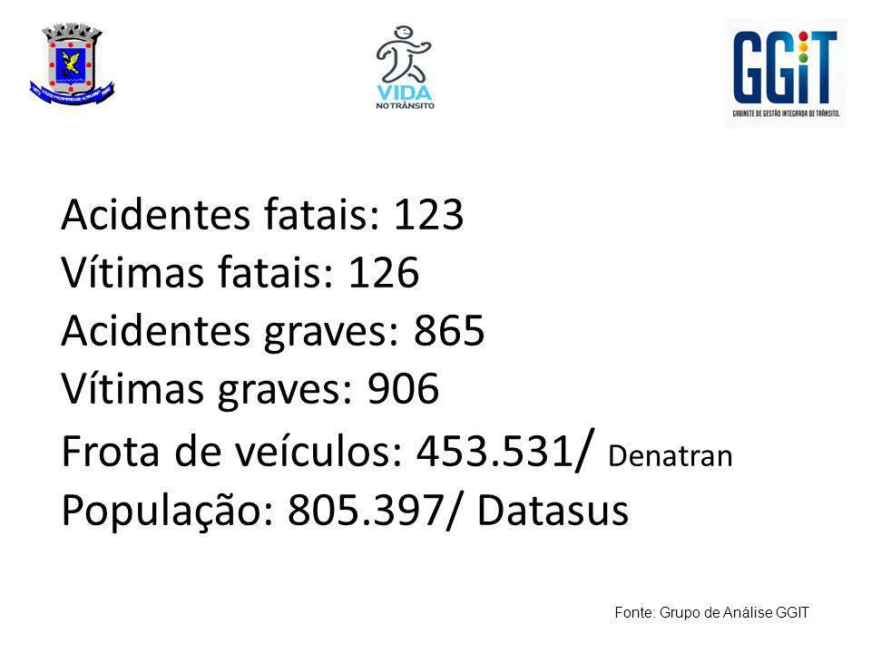 Número de acidentes fatais relacionados ao grupo de vítima motociclista Acidentes Fatais – 2012 FROTA VEICULAR 2012453.531 FROTA MOTOCICLETAS 2012 – DETRAN - Estimativa129.000 TOTAL DE ACIDENTES FATAIS: GRUPO MOTOCICLISTA81 A CADA 10.000 VEÍCULOS6,28