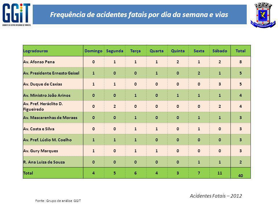 Frequência de acidentes fatais por dia da semana e vias Acidentes Fatais – 2012 LogradourosDomingoSegundaTerçaQuartaQuintaSextaSábadoTotal Av. Afonso