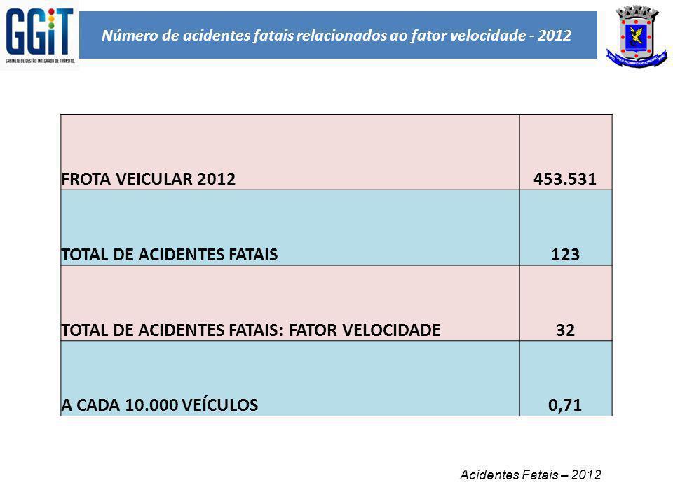 Número de acidentes fatais relacionados ao fator velocidade - 2012 Acidentes Fatais – 2012 FROTA VEICULAR 2012453.531 TOTAL DE ACIDENTES FATAIS123 TOT