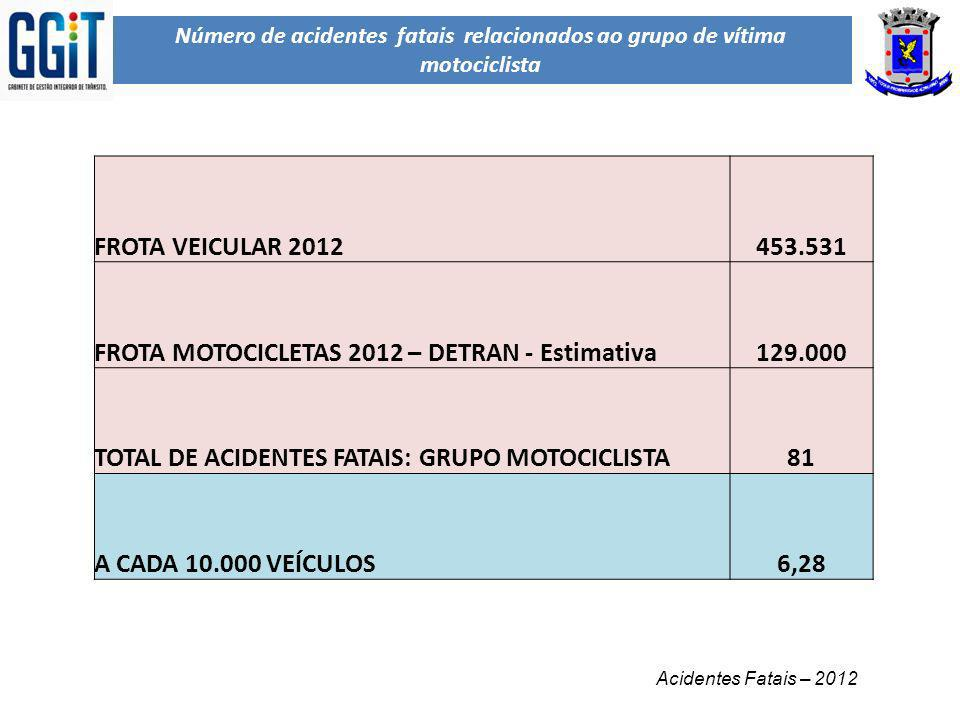 Número de acidentes fatais relacionados ao grupo de vítima motociclista Acidentes Fatais – 2012 FROTA VEICULAR 2012453.531 FROTA MOTOCICLETAS 2012 – D