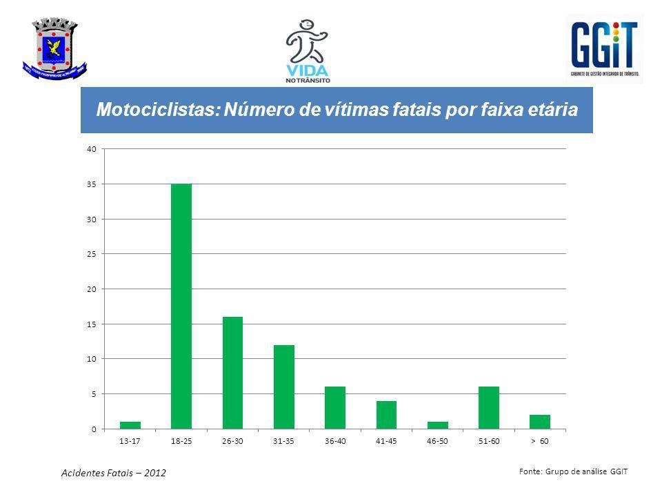 Motociclistas: Número de vítimas fatais por faixa etária Acidentes Fatais – 2012 Fonte: Grupo de análise GGIT