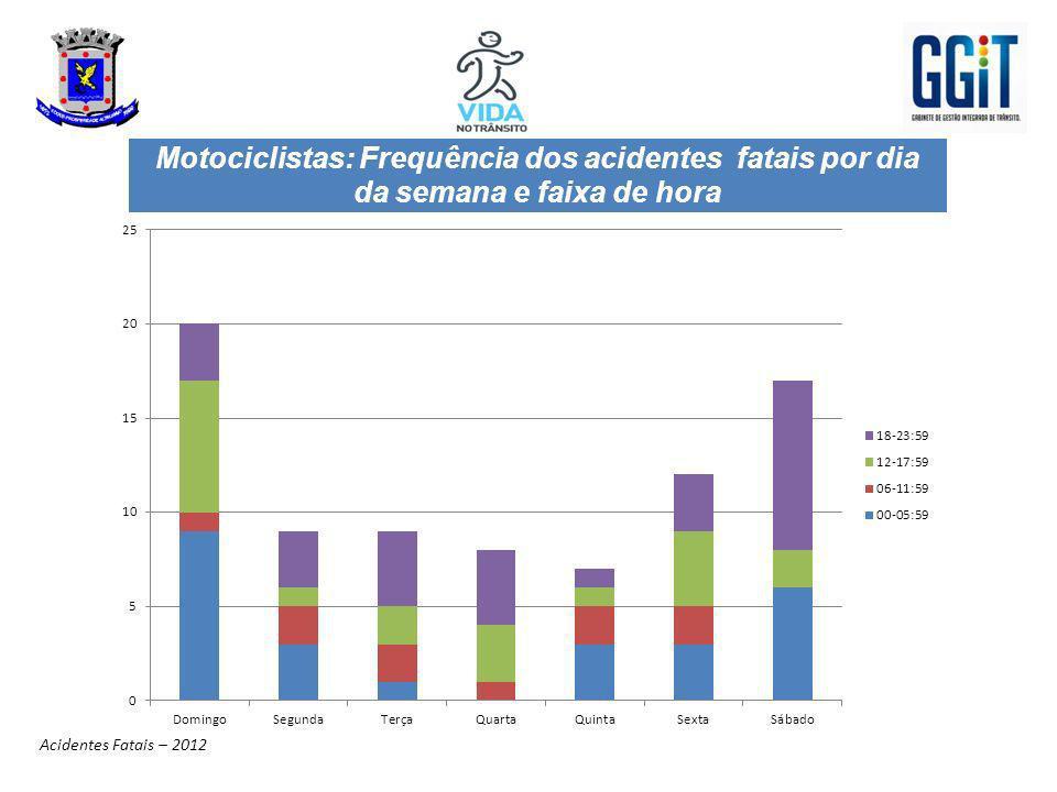 Motociclistas: Frequência dos acidentes fatais por dia da semana e faixa de hora Acidentes Fatais – 2012