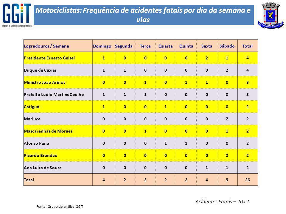 Motociclistas: Frequência de acidentes fatais por dia da semana e vias Acidentes Fatais – 2012 Fonte: Grupo de análise GGIT Logradouros / SemanaDoming