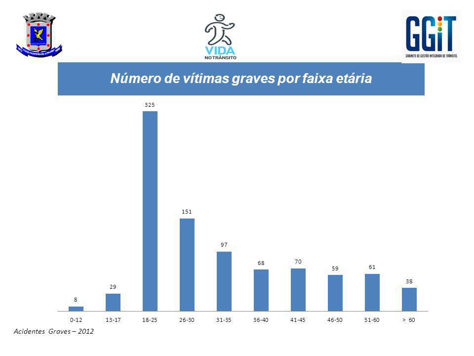 Número de vítimas graves por faixa etária Acidentes Graves – 2012