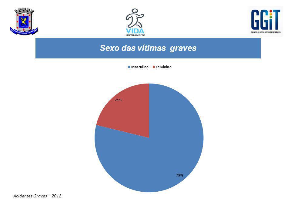 Sexo das vítimas graves Acidentes Graves – 2012